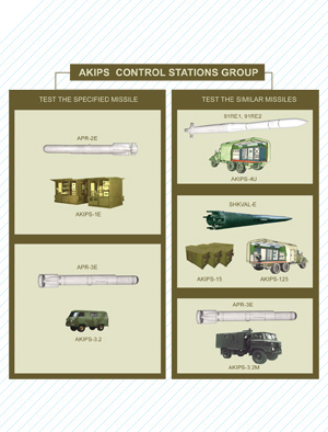 AKIPS control stations group